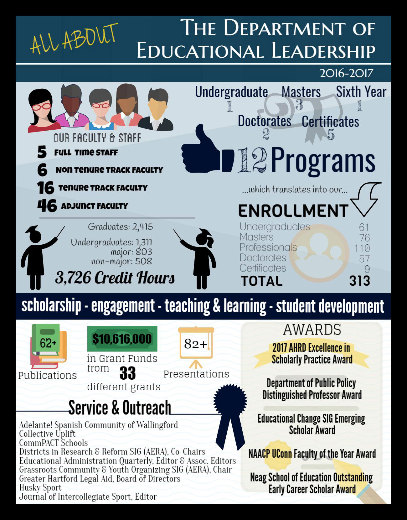 EDLR Spring 2017 Infographic